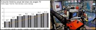 EVOLUCION SHARE ARAGON TV